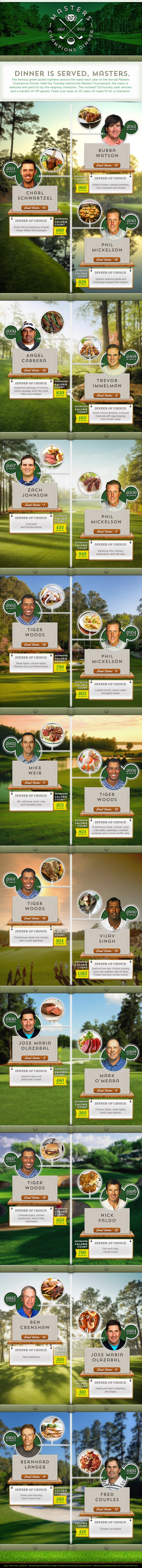 Fun golf #infographic: What the Masters pick for their celebratory dinner